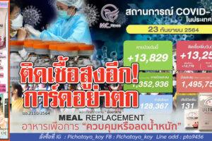 ติดเชื้อ13,256ราย เสียชีวิต131ราย รักษาหาย13,829 ราย!! ครม.ต่ออายุมาตรการเยี่ยวยาปชช.อีก 1ปี!!(คลิกอ่าน)