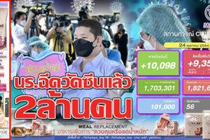 นักเรียนฉีดวัคซีนแล้ว 2 ล้านคน จากผู้ประสงค์ฉีด 3.7 ล้านคน!! ยอดติดเชื้อลด 9,351 ราย หายป่วย   10,098 รายเสียชีวิต 56 ราย!! (คลิกอ่าน)