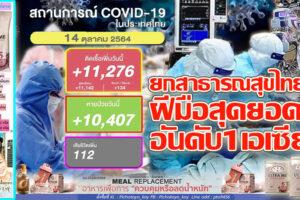 """สุดยอด!!ยกไทยเป็น 1 ใน 13ประเทศ มีความพร้อมในการรับมือ""""โควิด-19""""!!ยอดติดเชื้อพุ่งอีก 11,276ราย หายป่วย 10,407รายเสียชีวิต 112ราย!! (คลิกอ่าน)"""