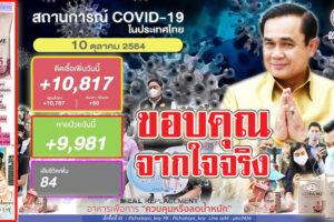 """สหราชอาณาจักร ปลด""""บัญชีแดง""""ประเทศไทยแล้ว!! ยอดติดเชื้อยังทรง 10,817ราย หายป่วย   9,981รายเสียชีวิต 84ราย!! (คลิกอ่าน)"""